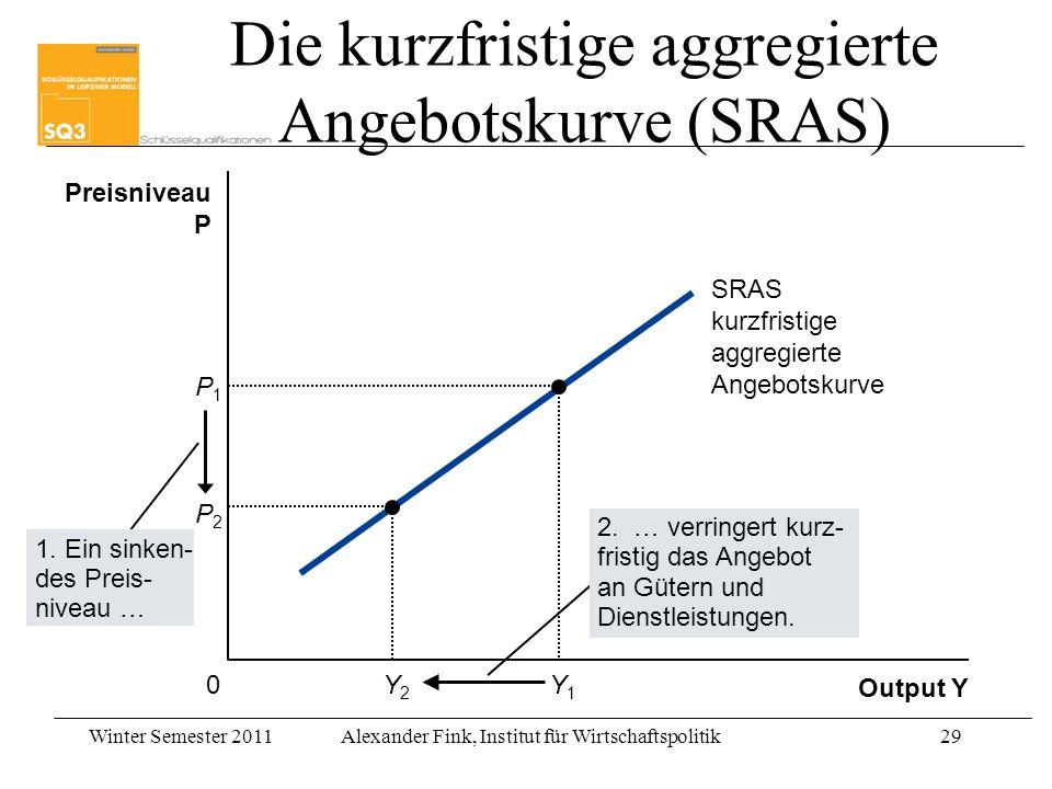 Die kurzfristige aggregierte Angebotskurve (SRAS)