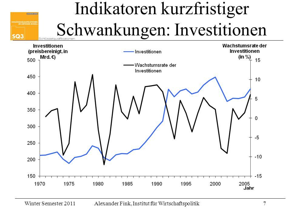 Indikatoren kurzfristiger Schwankungen: Investitionen