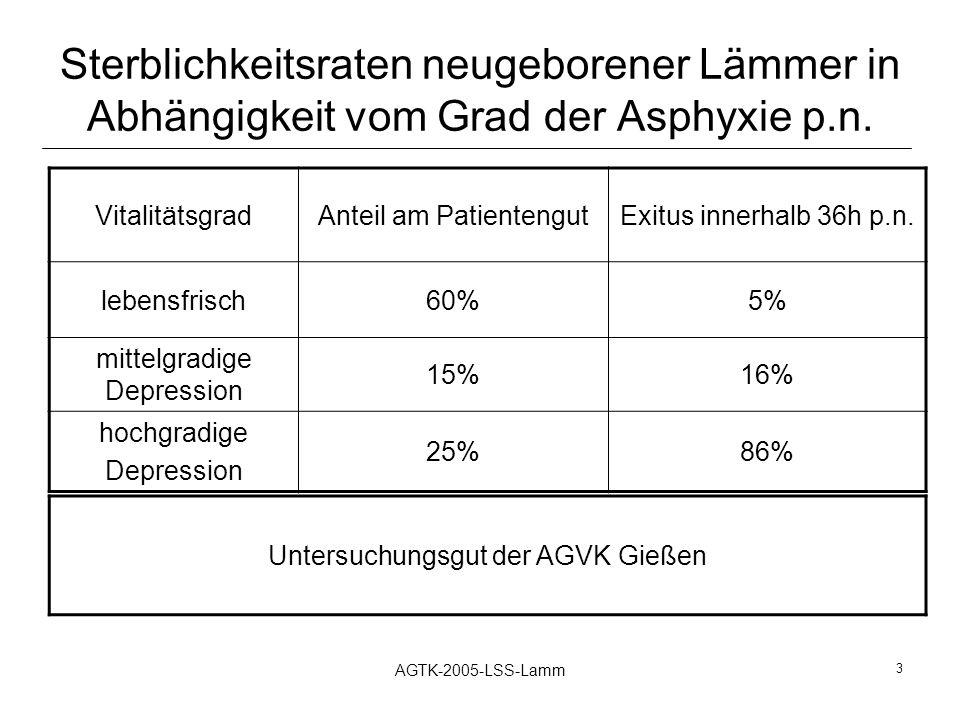 Sterblichkeitsraten neugeborener Lämmer in Abhängigkeit vom Grad der Asphyxie p.n.
