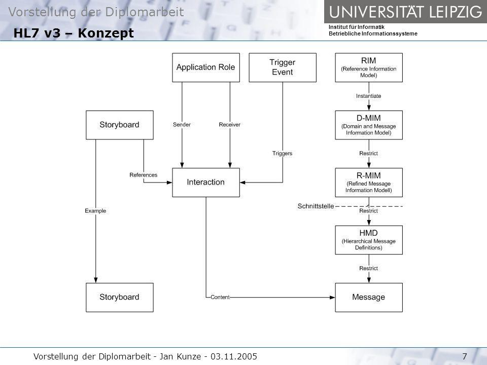 HL7 v3 – Konzept Vorstellung der Diplomarbeit - Jan Kunze - 03.11.2005