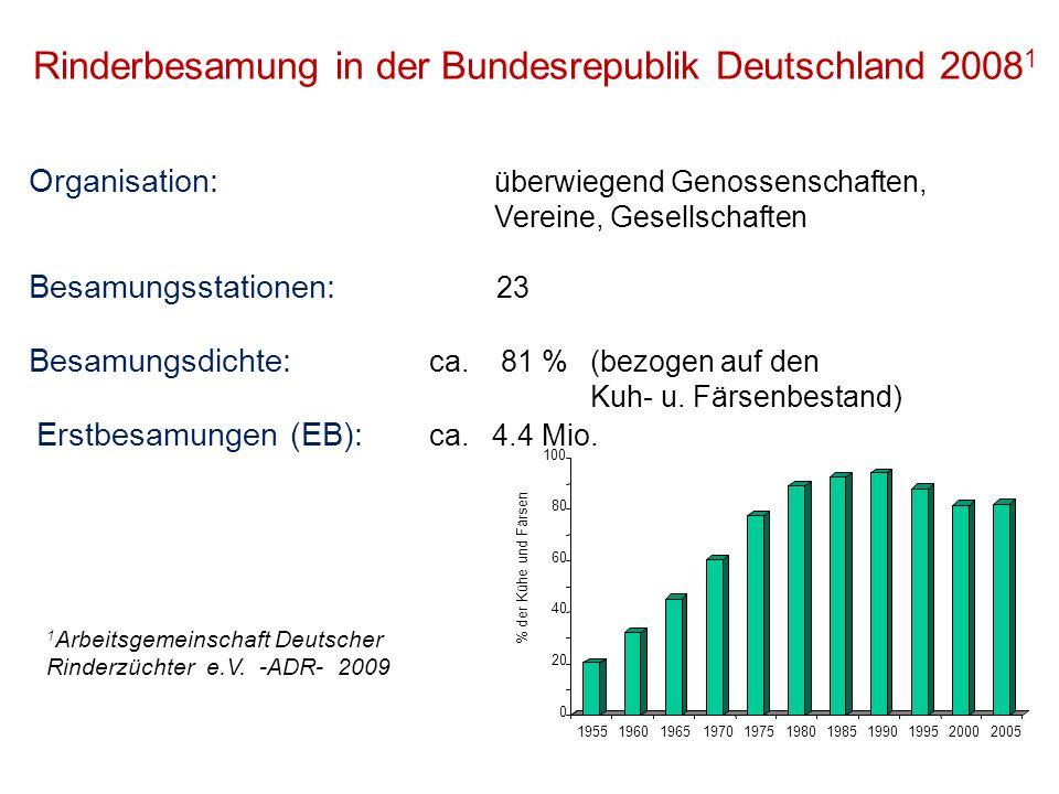 Rinderbesamung in der Bundesrepublik Deutschland 20081