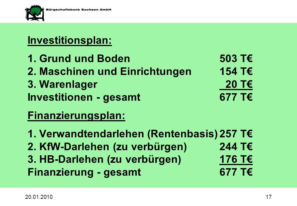 2. Maschinen und Einrichtungen 154 T€ 3. Warenlager 20 T€