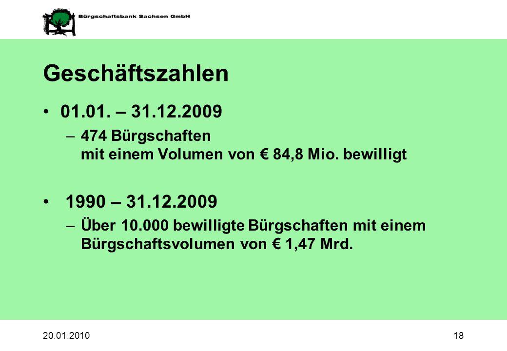 Geschäftszahlen 01.01. – 31.12.2009. 474 Bürgschaften mit einem Volumen von € 84,8 Mio. bewilligt.