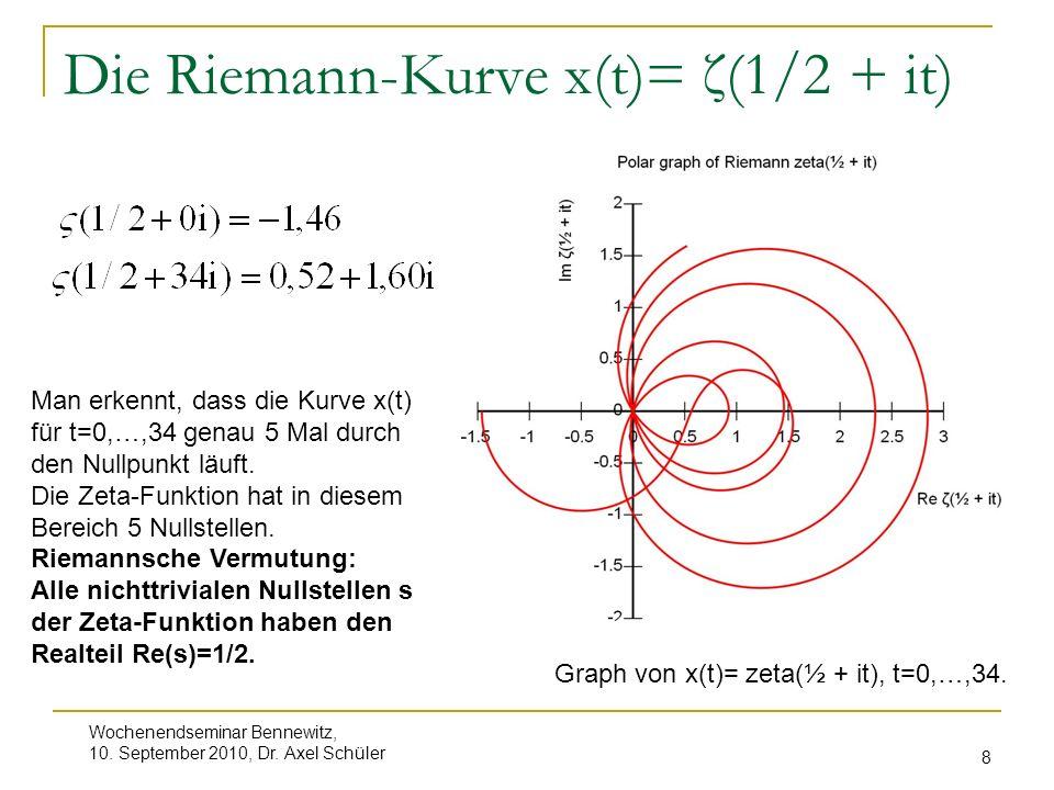 Die Riemann-Kurve x(t)= ζ(1/2 + it)