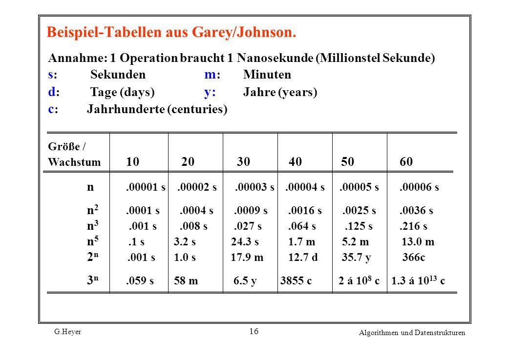 Beispiel-Tabellen aus Garey/Johnson.