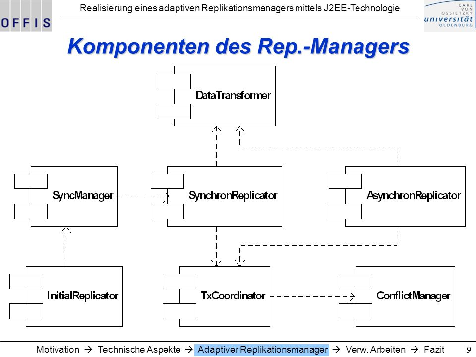Komponenten des Rep.-Managers