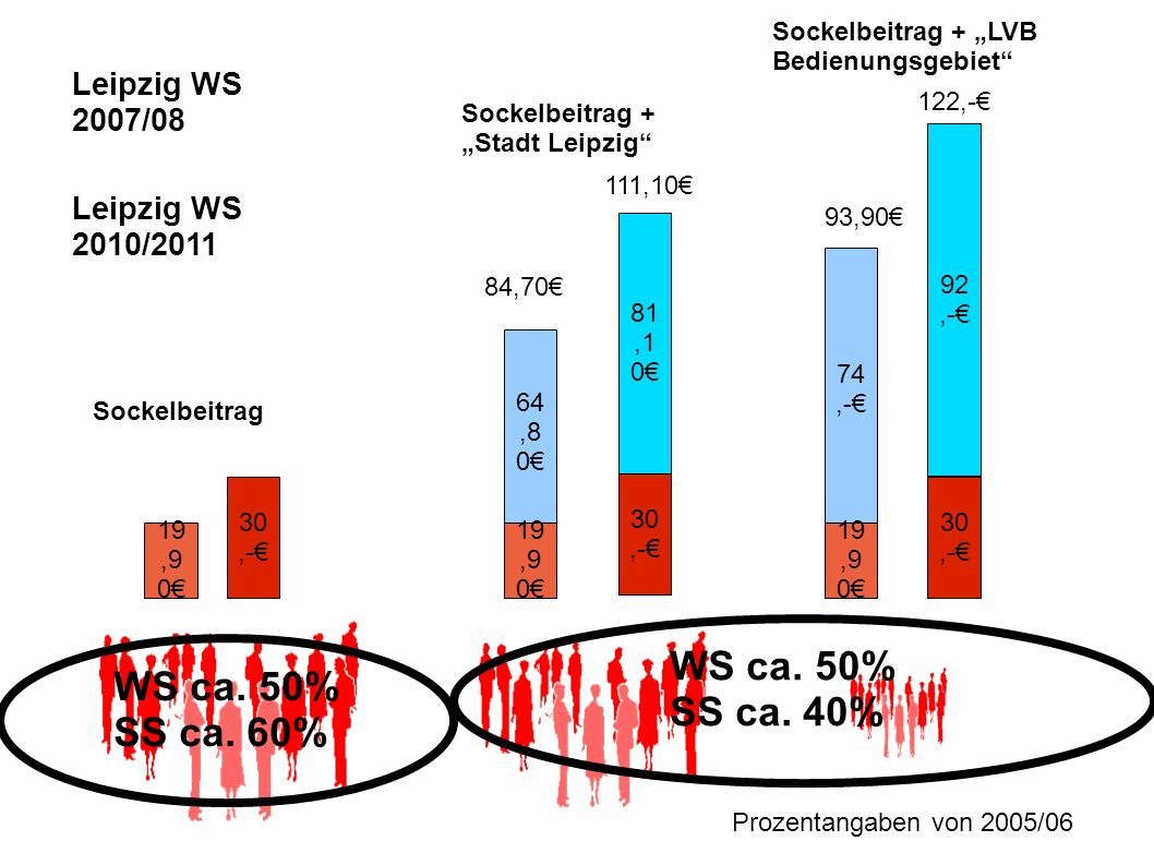WS ca. 50% WS ca. 50% SS ca. 40% SS ca. 60% Leipzig WS 2007/08
