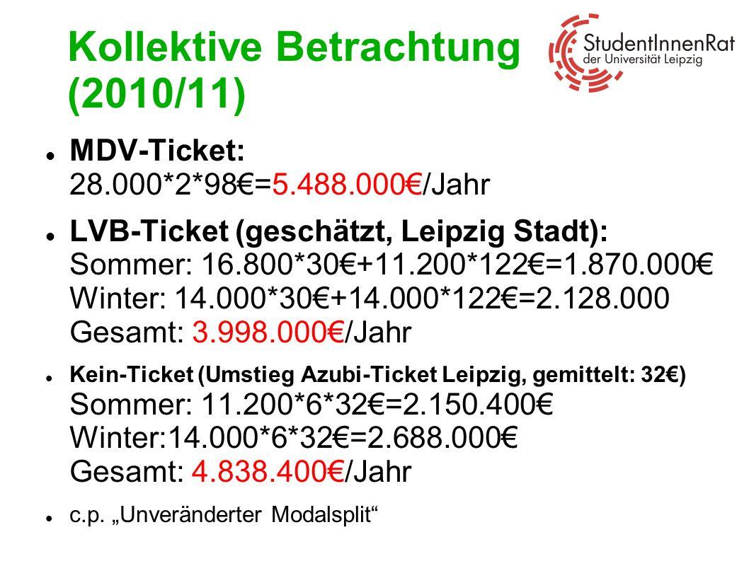 Kollektive Betrachtung (2010/11)
