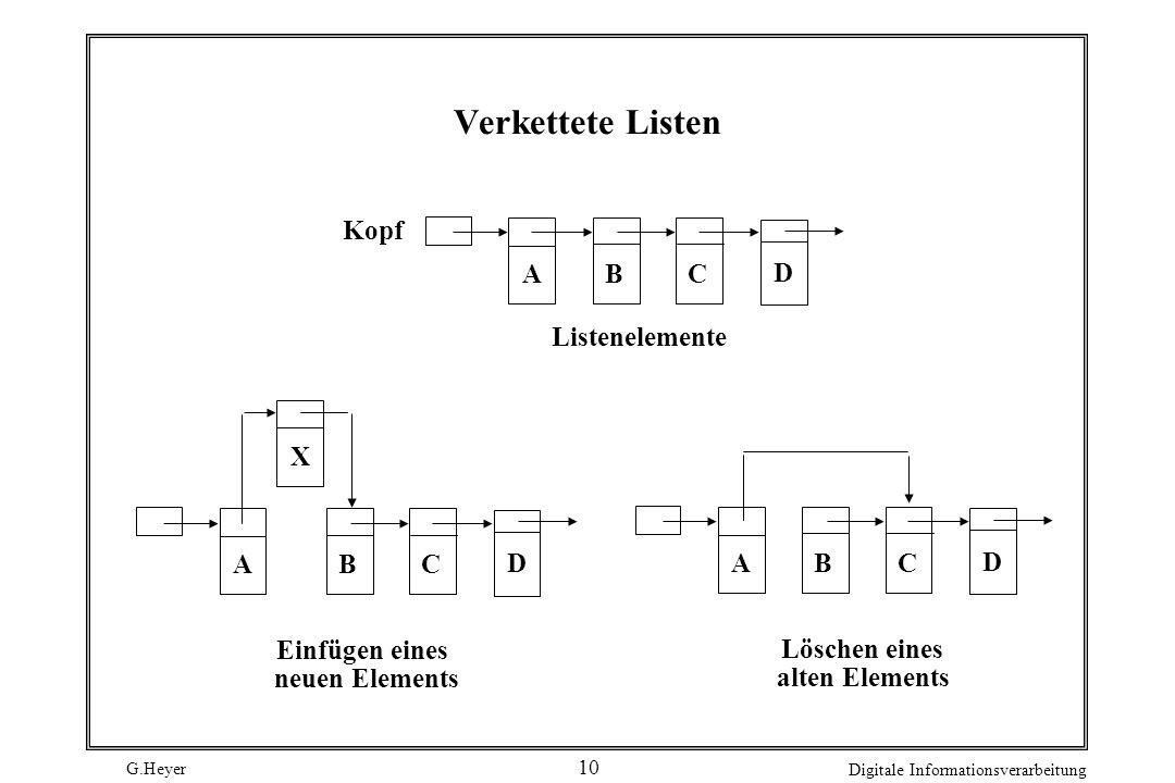 Verkettete Listen Kopf A B C D Listenelemente X A B C D A B C D