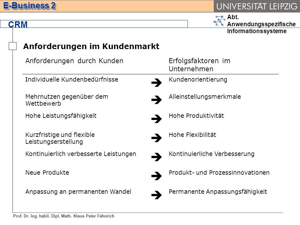  CRM Anforderungen im Kundenmarkt Anforderungen durch Kunden