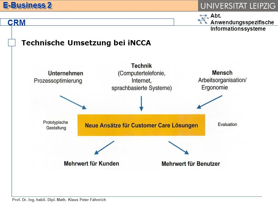 CRM Technische Umsetzung bei iNCCA