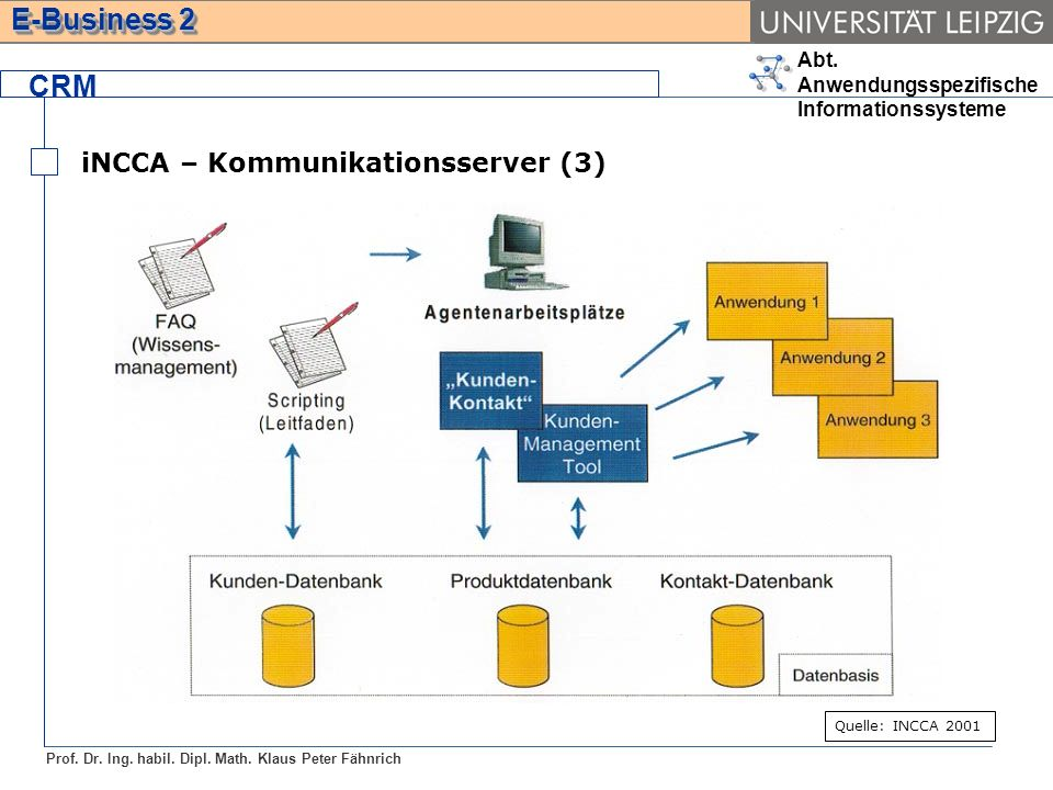 CRM iNCCA – Kommunikationsserver (3) Quelle: INCCA 2001