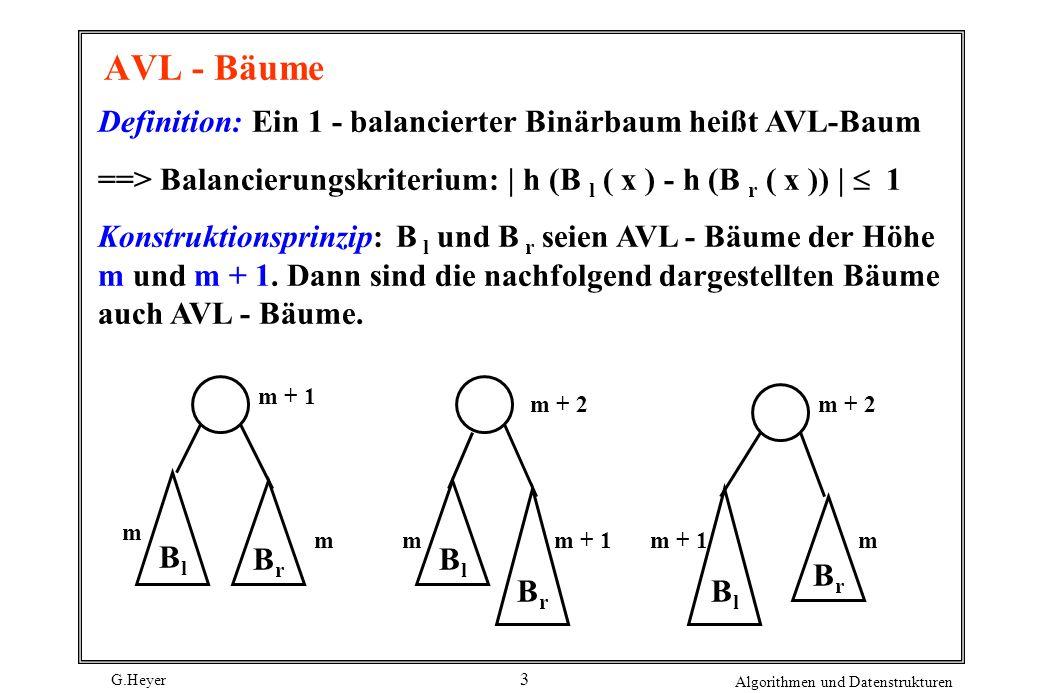 AVL - Bäume Definition: Ein 1 - balancierter Binärbaum heißt AVL-Baum