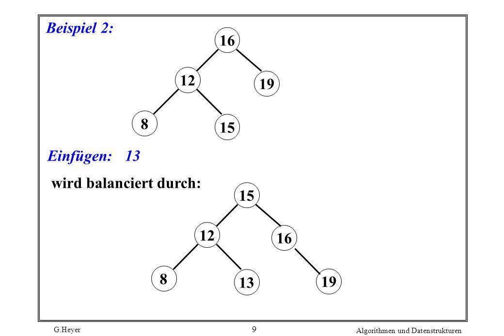 Beispiel 2: 16 19 8 12 15 Einfügen: 13 wird balanciert durch: 16 15 19 8 12 13