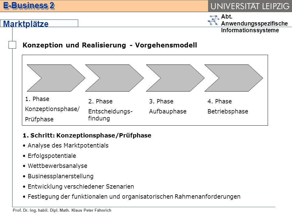 Marktplätze Konzeption und Realisierung - Vorgehensmodell 4. Phase