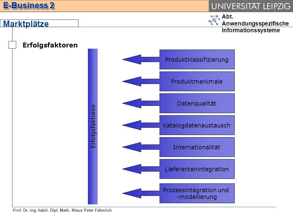 Marktplätze Erfolgsfaktoren Produktklassifizierung Produktmerkmale