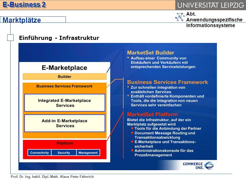 Marktplätze Einführung - Infrastruktur