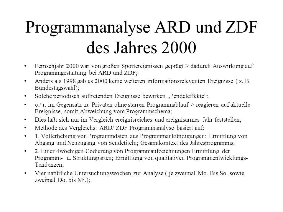 Programmanalyse ARD und ZDF des Jahres 2000