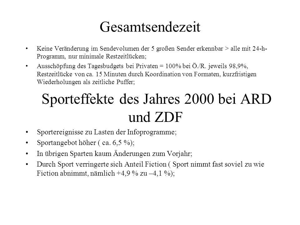 Sporteffekte des Jahres 2000 bei ARD und ZDF