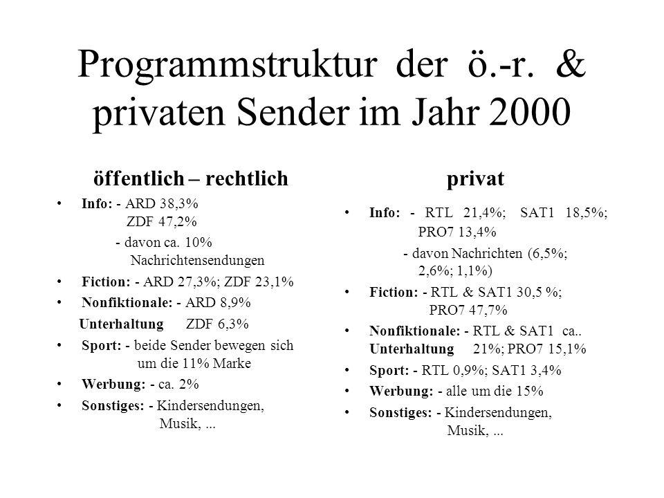 Programmstruktur der ö.-r. & privaten Sender im Jahr 2000