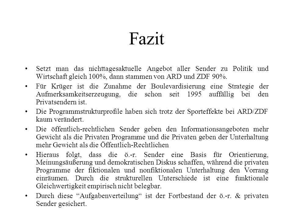 Fazit Setzt man das nichttagesaktuelle Angebot aller Sender zu Politik und Wirtschaft gleich 100%, dann stammen von ARD und ZDF 90%.