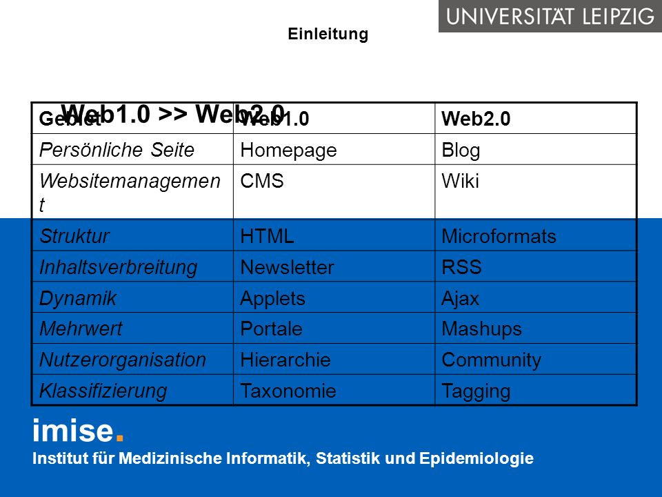 Web1.0 >> Web2.0 Gebiet Web1.0 Web2.0 Persönliche Seite Homepage