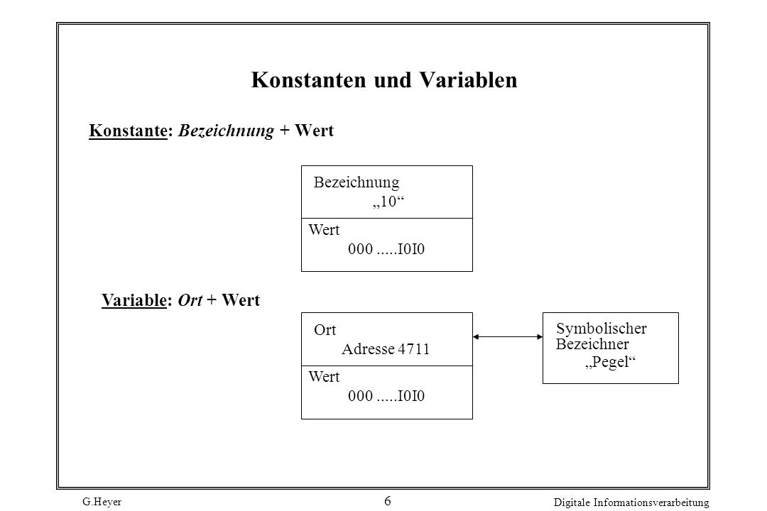Konstanten und Variablen