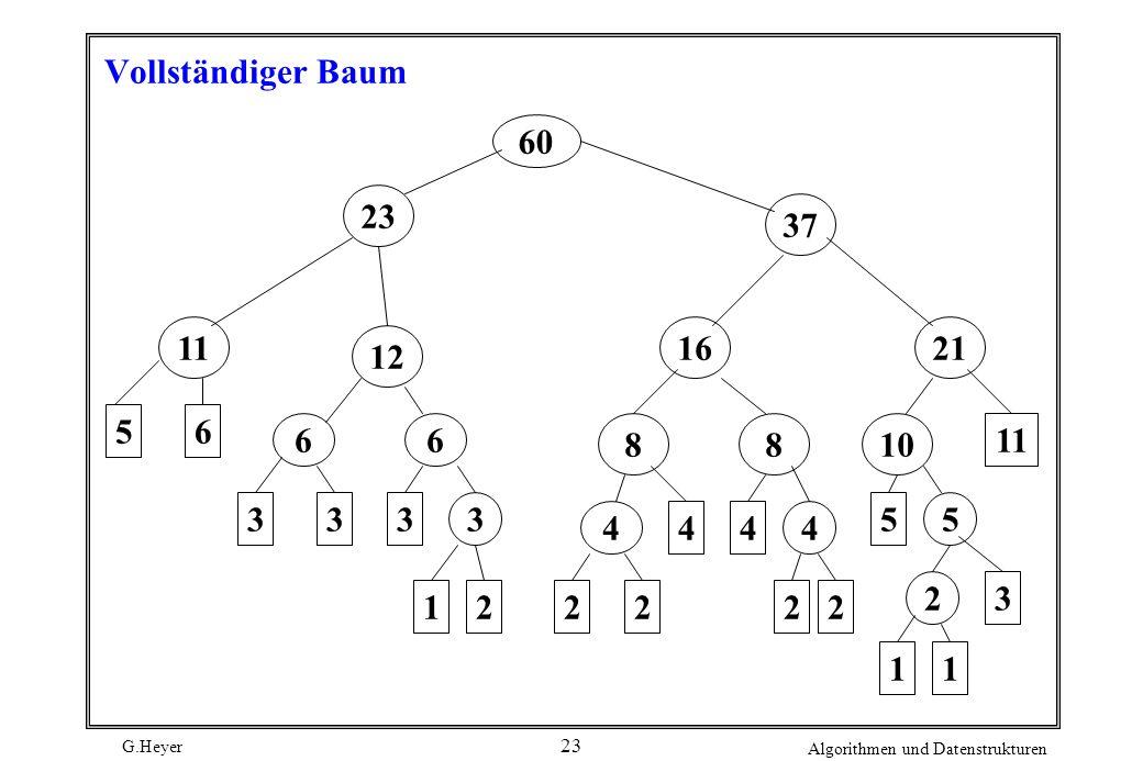 Vollständiger Baum 60 23 37 11 16 21 12 5 6 6 6 8 8 10 11 3 3 3 3 5 5 4 4 4 4 2 3 1 2 2 2 2 2 1 1