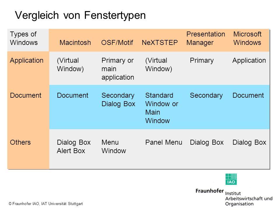 Vergleich von Fenstertypen