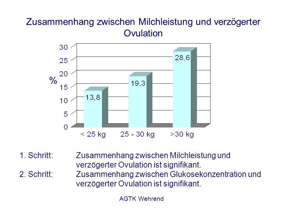 Zusammenhang zwischen Milchleistung und verzögerter Ovulation