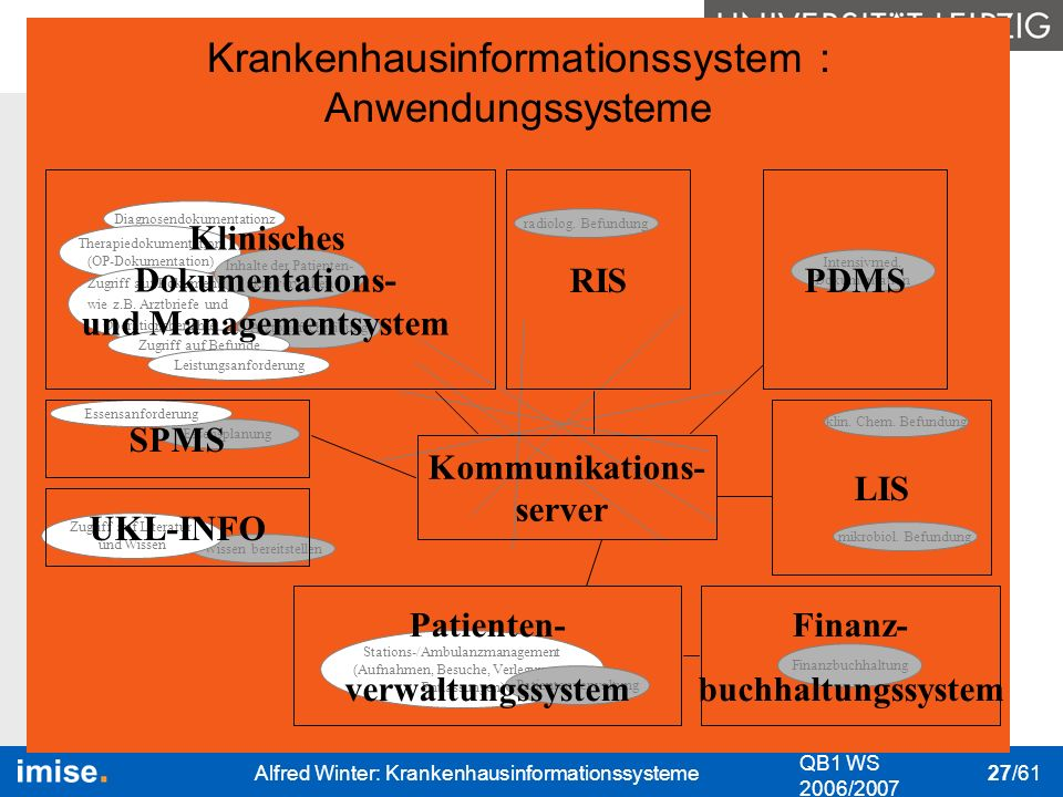 Klinisches Dokumentations- und Managementsystem Kommunikations- server