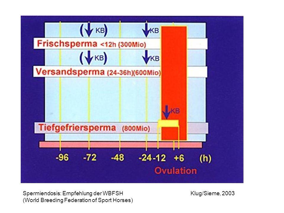 Spermiendosis: Empfehlung der WBFSH