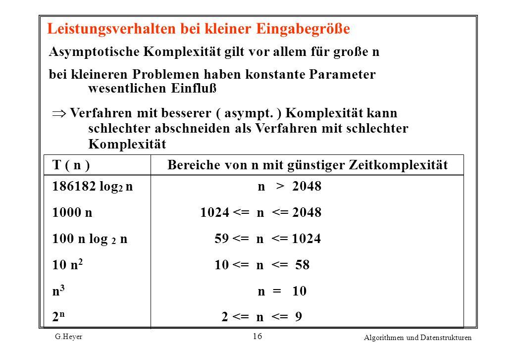 Leistungsverhalten bei kleiner Eingabegröße