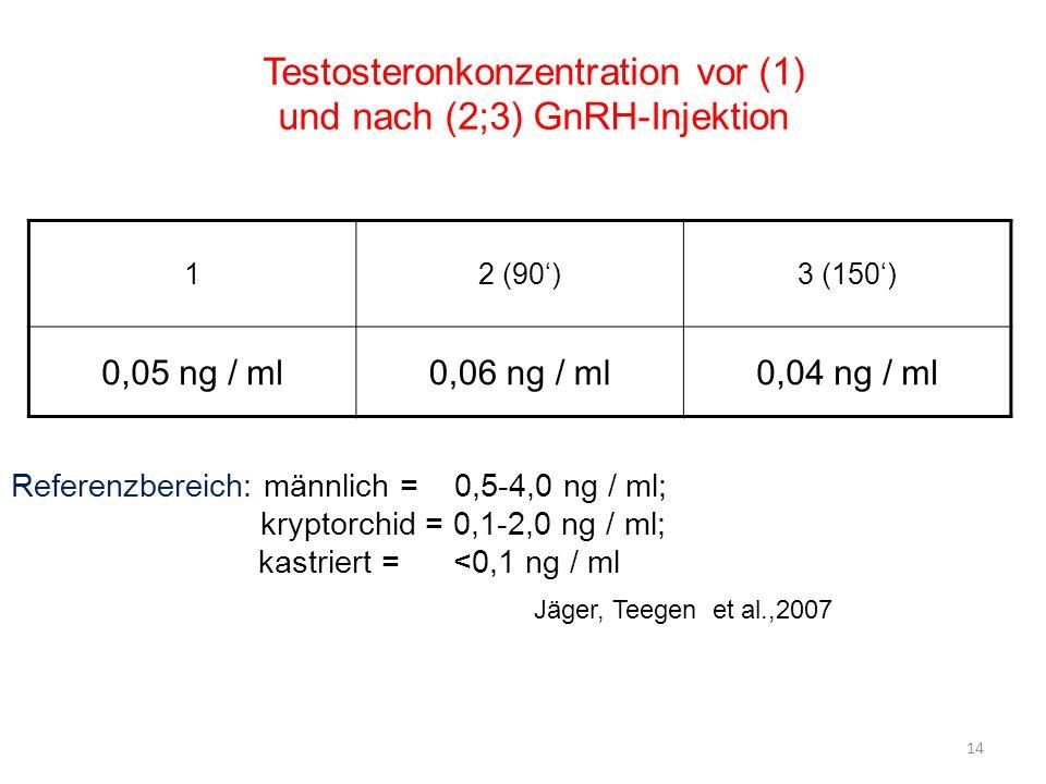 Testosteronkonzentration vor (1) und nach (2;3) GnRH-Injektion