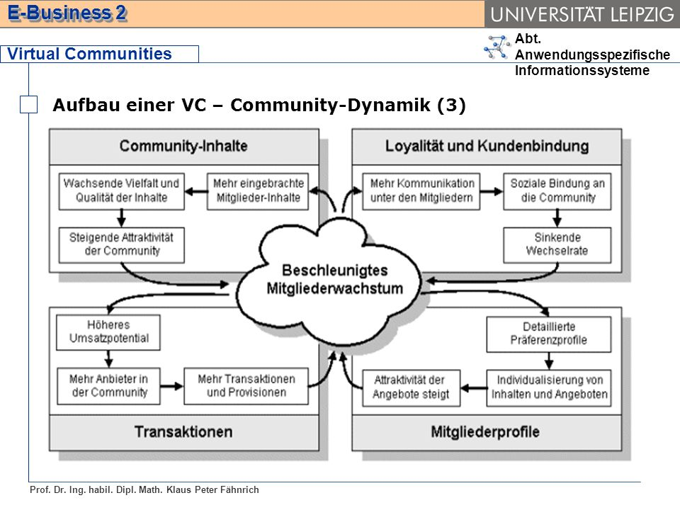 Virtual Communities Aufbau einer VC – Community-Dynamik (3)