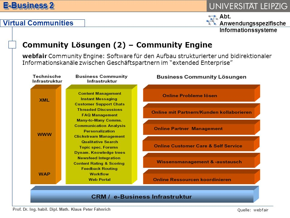 Community Lösungen (2) – Community Engine