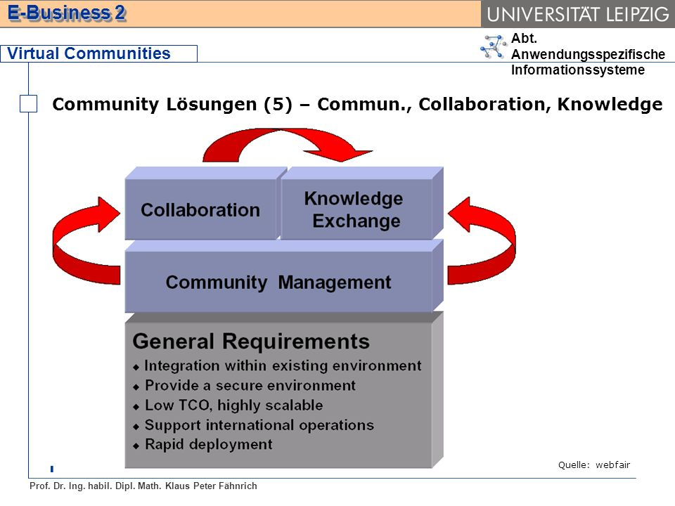 Community Lösungen (5) – Commun., Collaboration, Knowledge