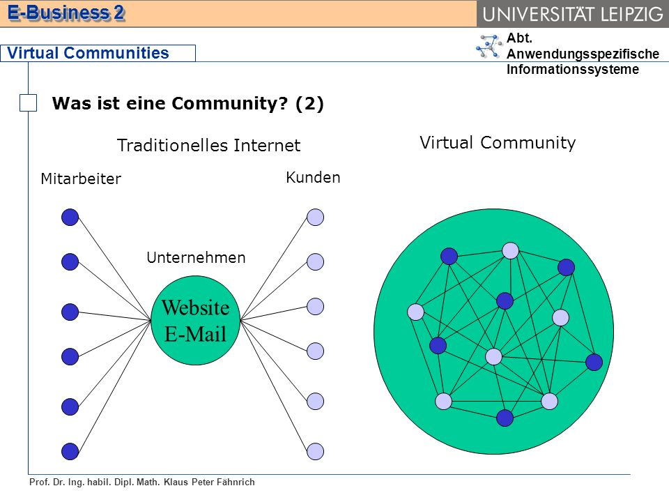 Website E-Mail Virtual Communities Was ist eine Community (2)