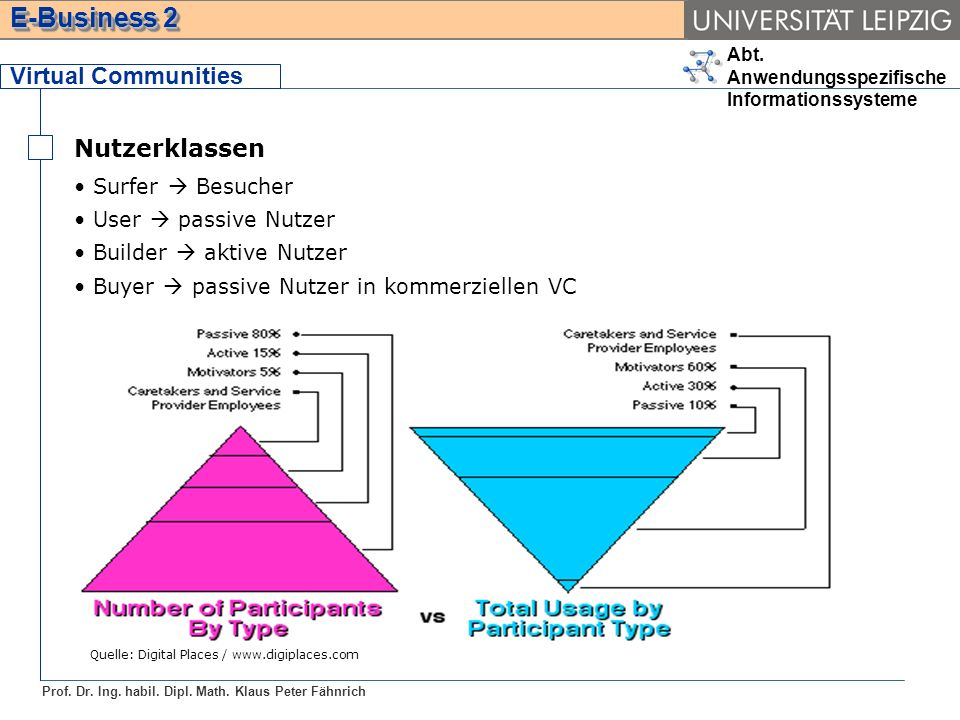 Virtual Communities Nutzerklassen Surfer  Besucher