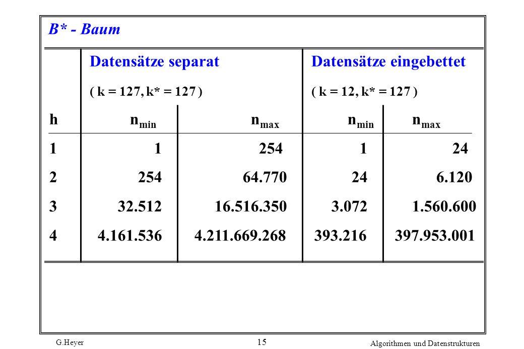 B* - Baum Datensätze separat Datensätze eingebettet. ( k = 127, k* = 127 ) ( k = 12, k* = 127 )