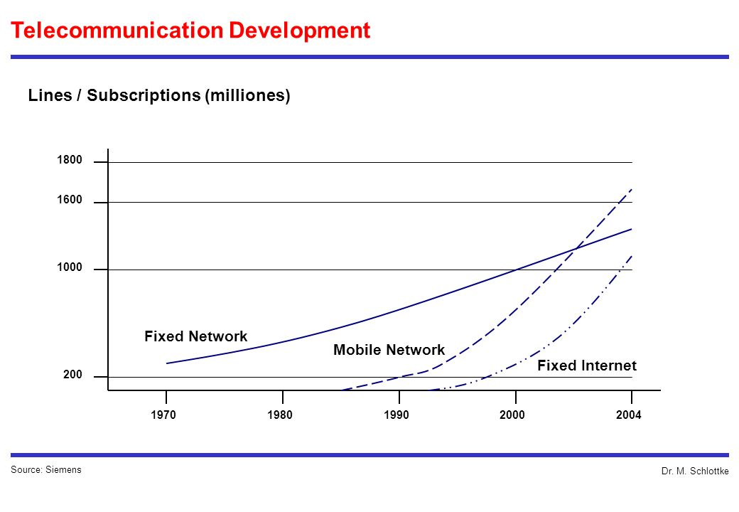 Telecommunication Development