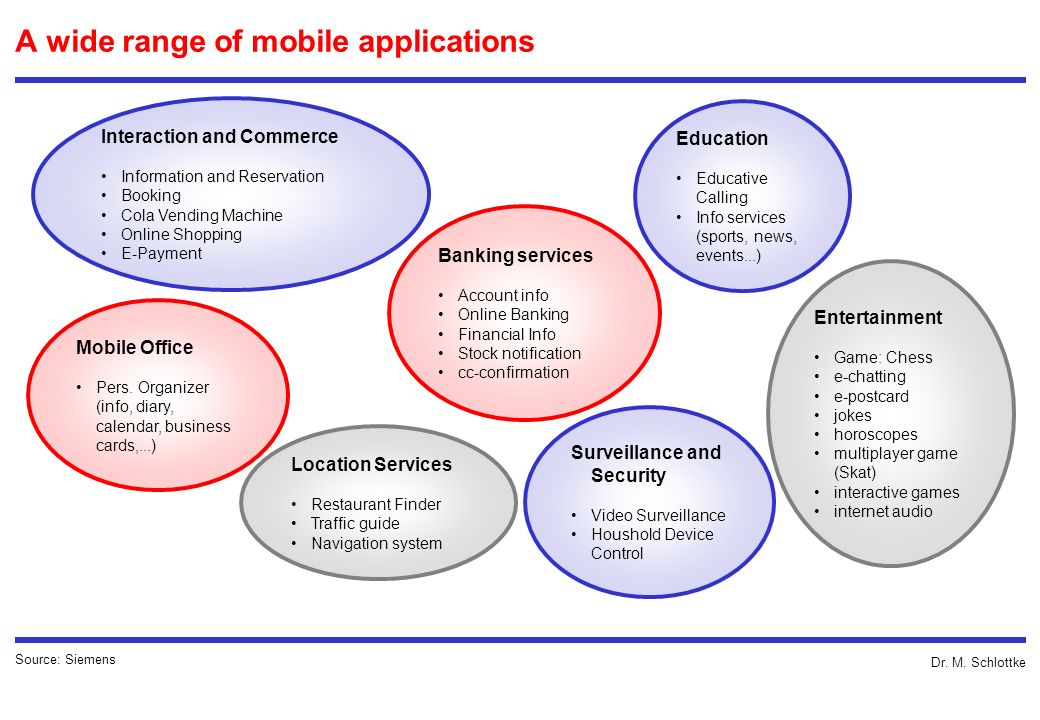 A wide range of mobile applications