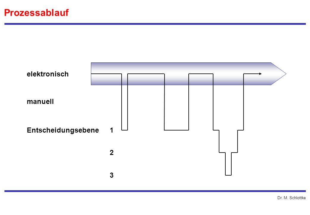 Prozessablauf elektronisch manuell Entscheidungsebene 1 2 3
