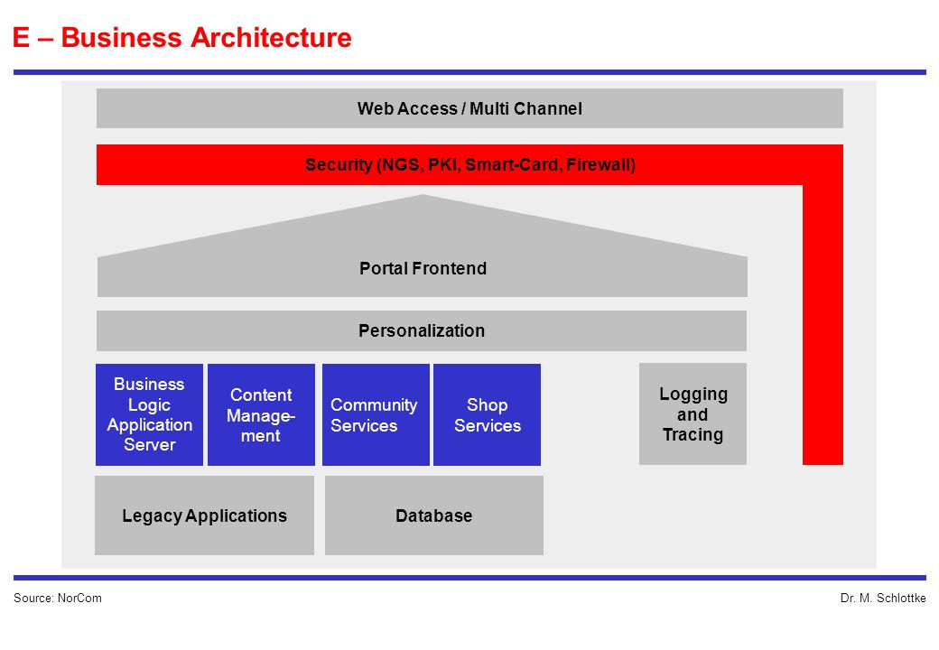 Web Access / Multi Channel Security (NGS, PKI, Smart-Card, Firewall)
