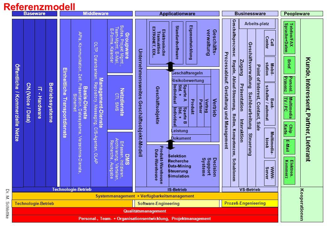 Referenzmodell Kunde, Interessent, Partner, Lieferant Groupware