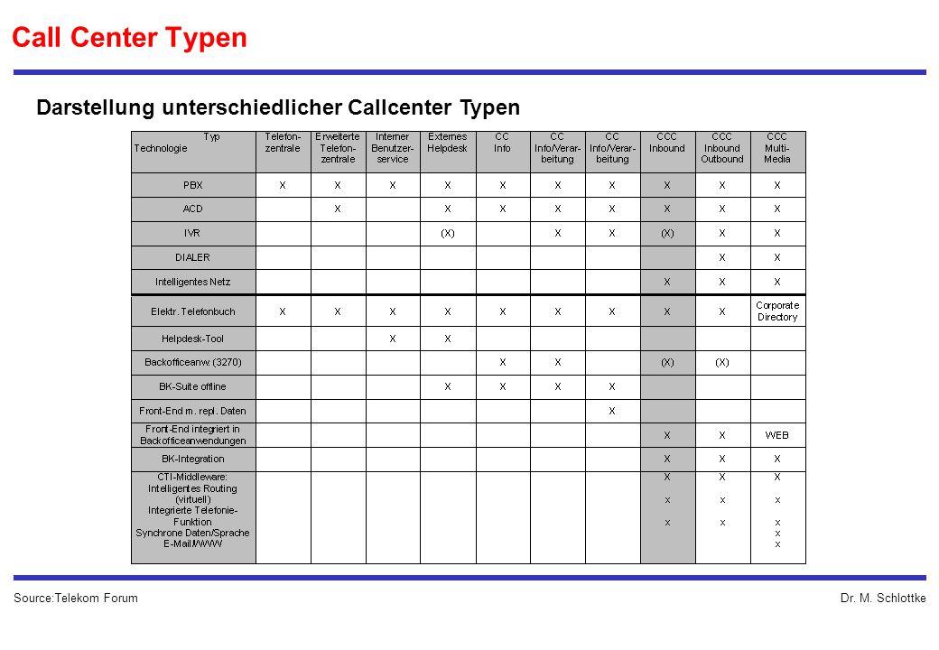 Darstellung unterschiedlicher Callcenter Typen