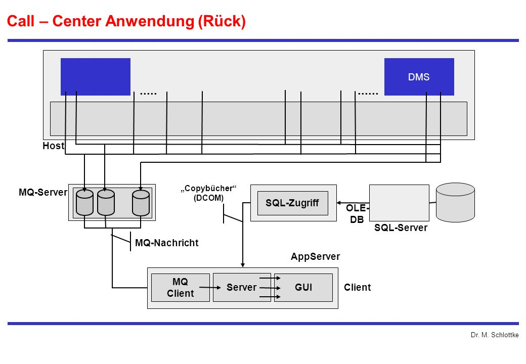Call – Center Anwendung (Rück)