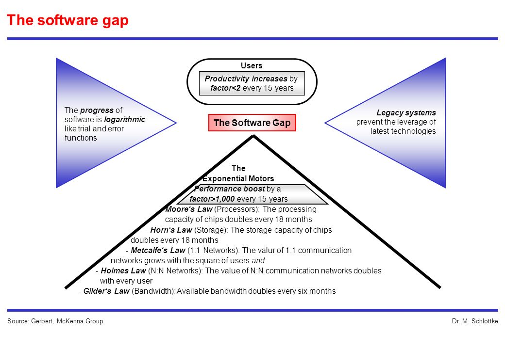 The software gap The Software Gap Users Productivity increases by
