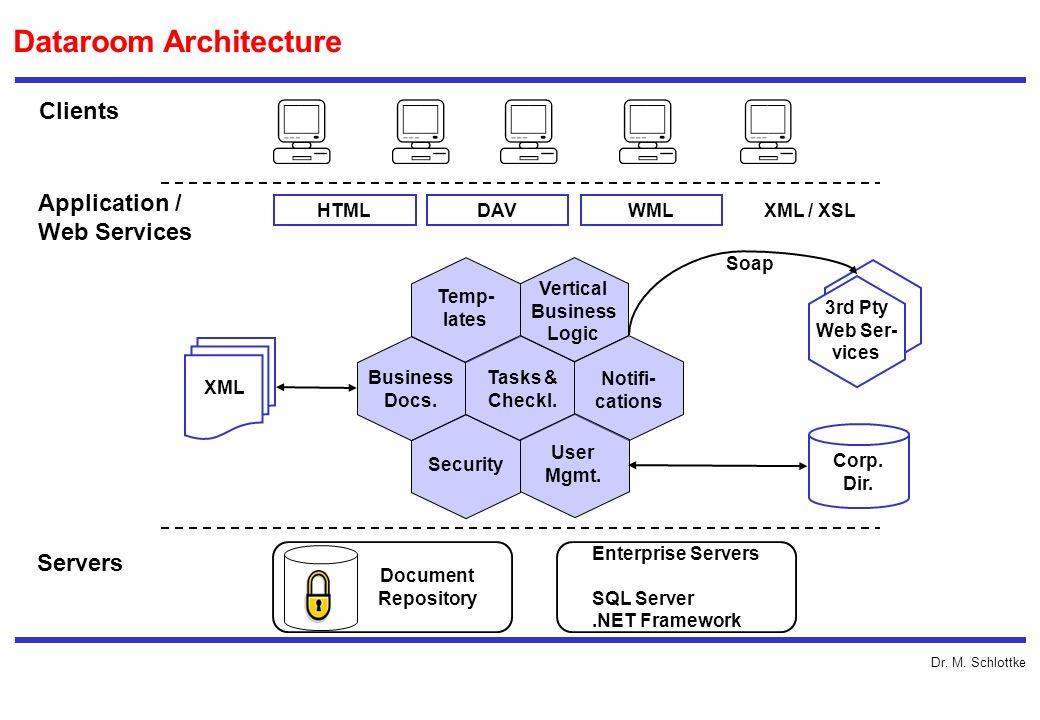Dataroom Architecture