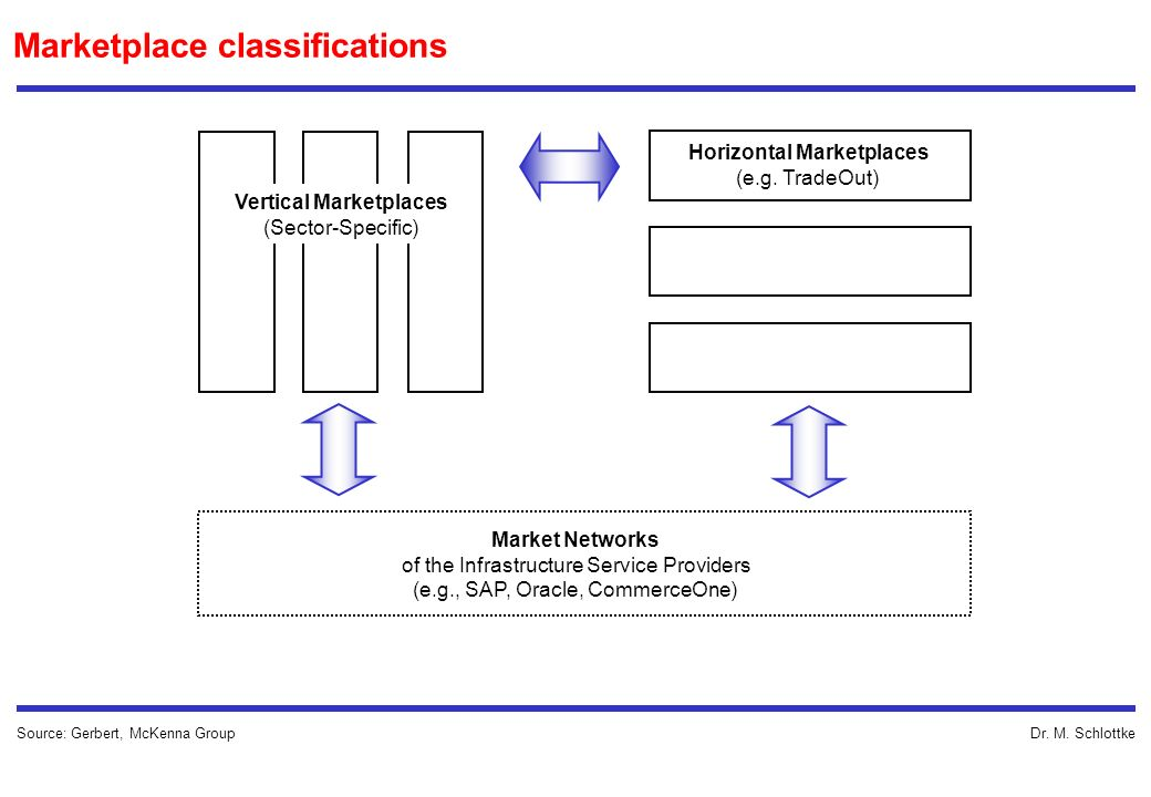 Marketplace classifications